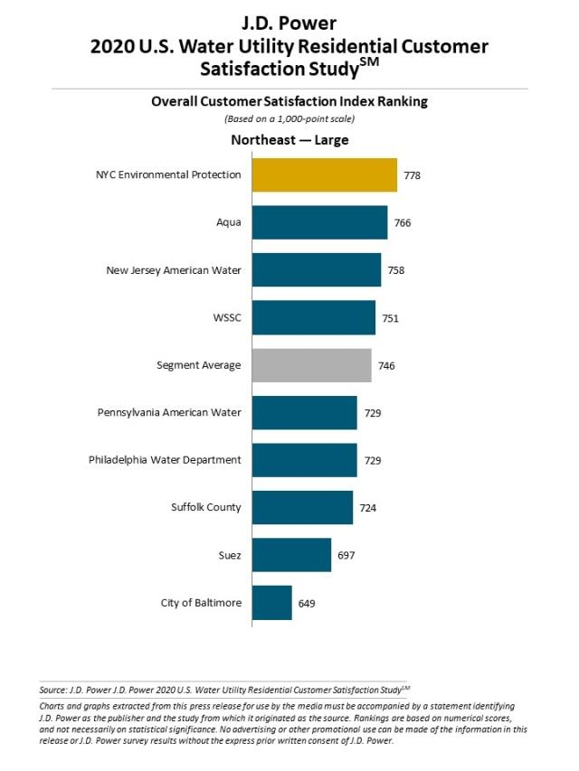 2020 U.S. Water Utility Residential Customer Satisfaction Study