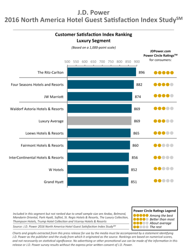 J.D. Power 2016 Hotel Guest Satisfaction Study Rankings
