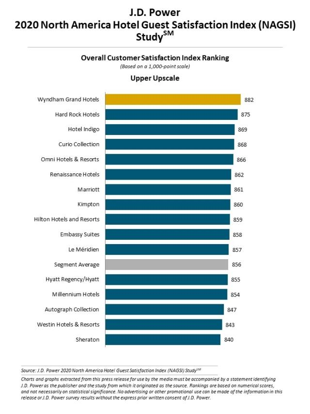 2020 North America Hotel Guest Satisfaction Index (NAGSI) Study