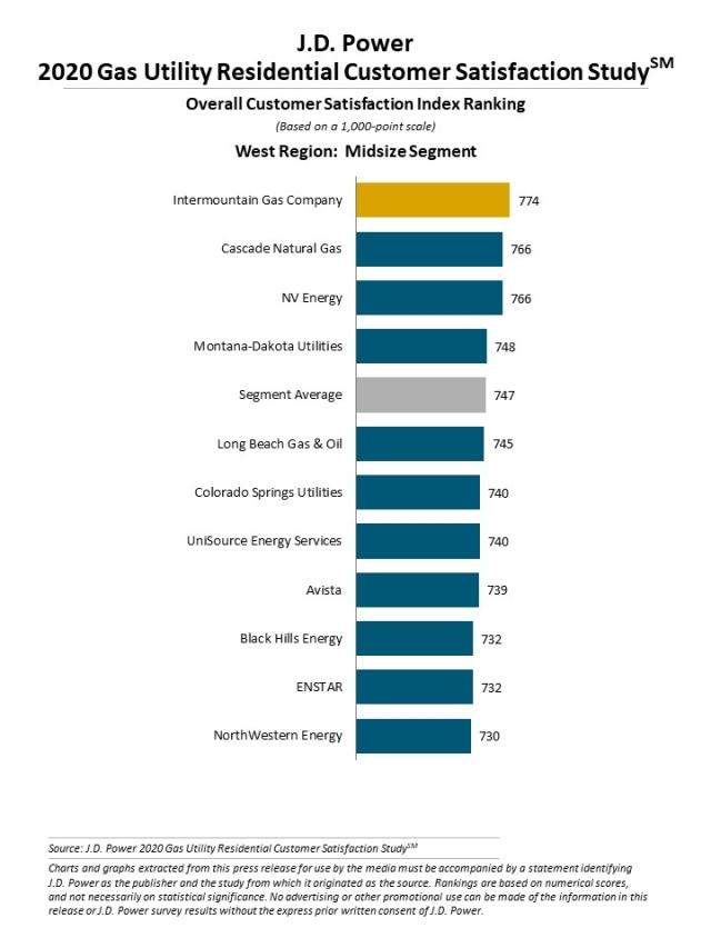 2020 Gas Utility Residential Customer Satisfaction Study