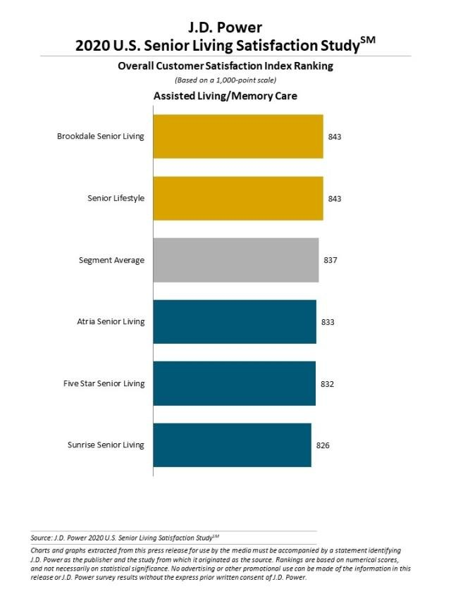 2020 U.S. Senior Living Satisfaction Study