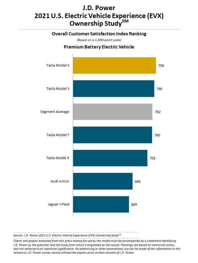 2021 U.S. Electric Vehicle Experience (EVX) Ownership Study