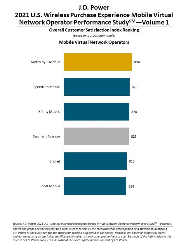 2021 U.S. Wireless Purchase Experience Performance Studies—Volume 1