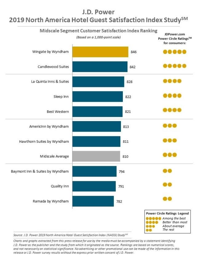 2019 North America Hotel Guest Satisfaction Index (NAGSI) Study