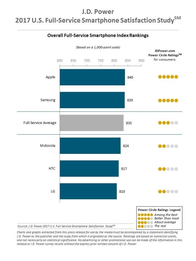 J.D. Power 2017 Full-Service Smartphone Satisfaction Study