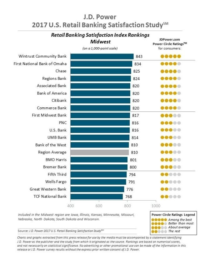 the J.D. Power 2017 U.S. Retail Banking Satisfaction Study