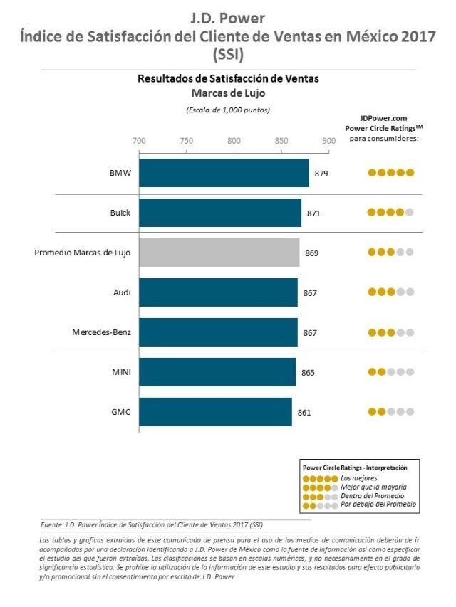 J.D. Power 2017 Mexico Sales Satisfaction Index Study