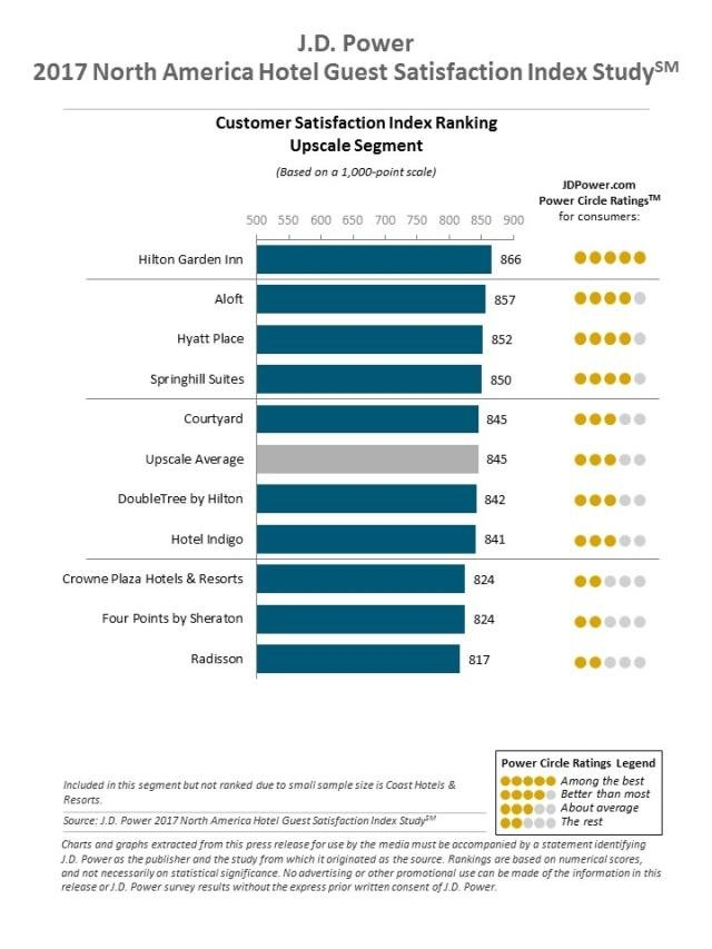 North America Hotel Guest Satisfaction Index Study