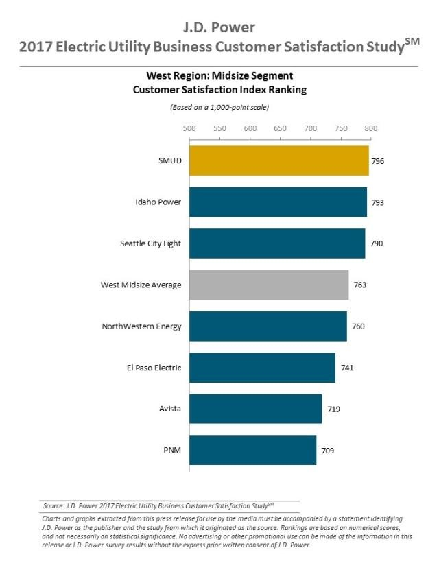 J.D. Power 2017 Electric Utility Business Customer Satisfaction Study