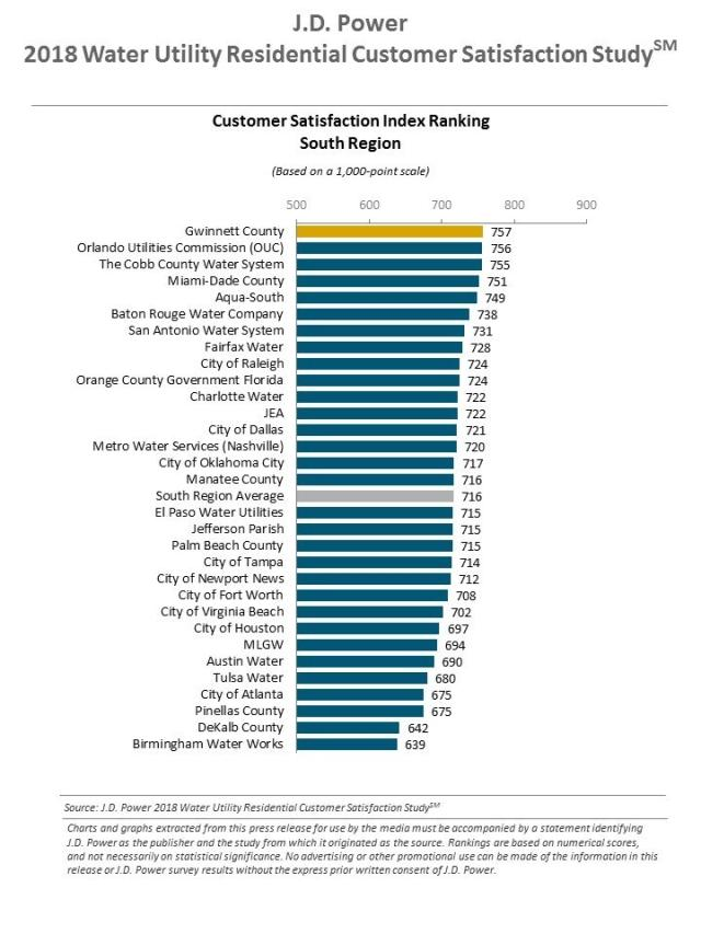 2018 Water Utility Residential Customer Satisfaction Study
