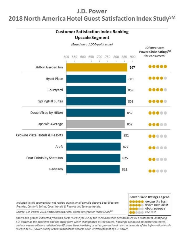 2018 North America Hotel Guest Satisfaction Index (NAGSI) Study