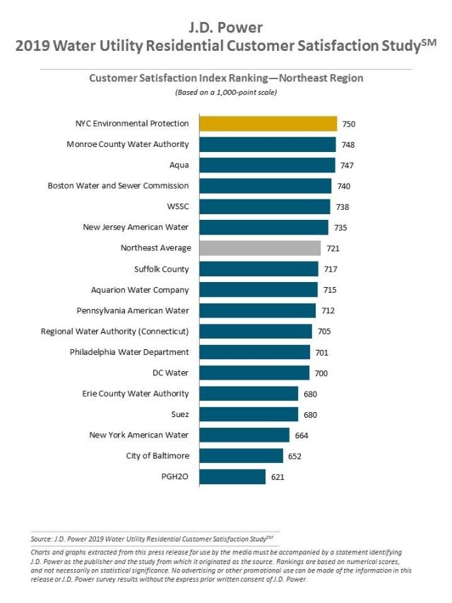 2019 Water Utility Residential Customer Satisfaction Study