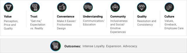 Experience Management Image